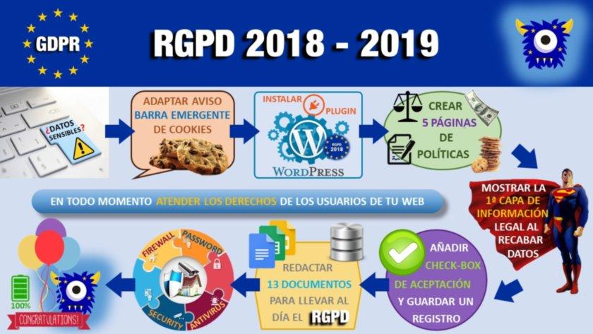 Los 9 pasos para cumplir con el RGPD