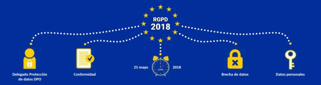 RGPD resumen